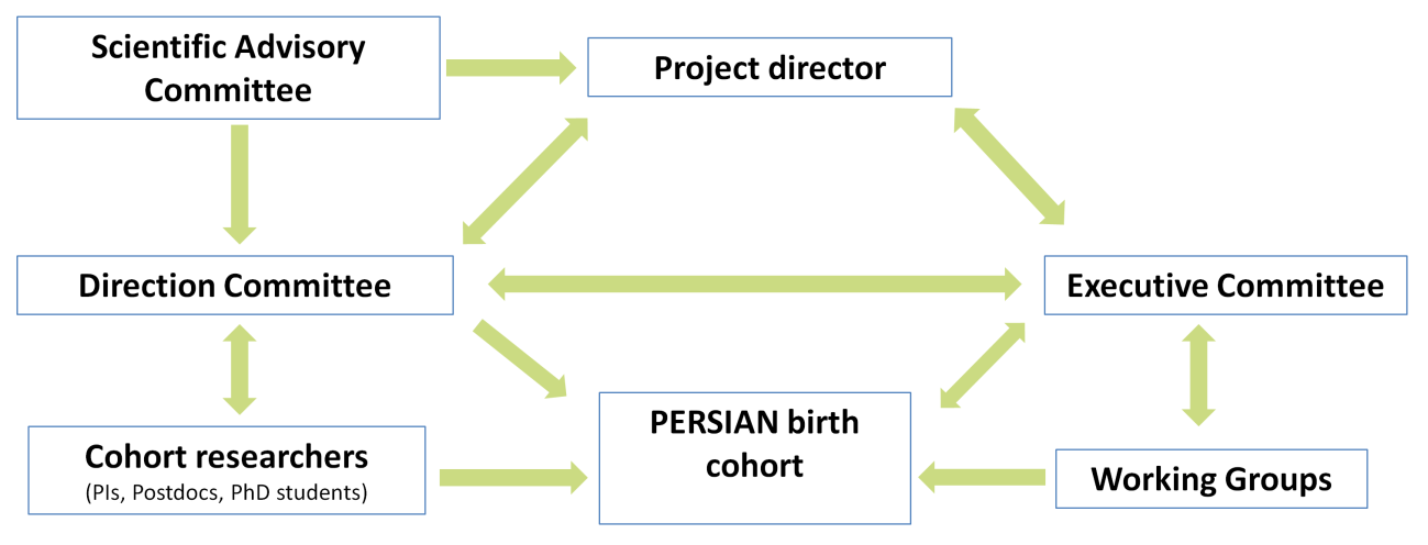 Management organization of the PERSIAN birth cohort